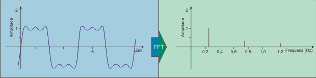 FFT Fast Fourier Transformation