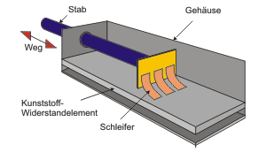 Linear-Potentiometer
