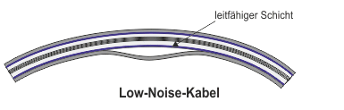 Low-Noise-Kabel, gebogen